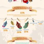 X-Mas Shopping: Deutsche geben im Durchschnitt 178 Euro für Weihnachtsgeschenke aus